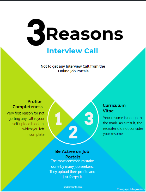Interview call