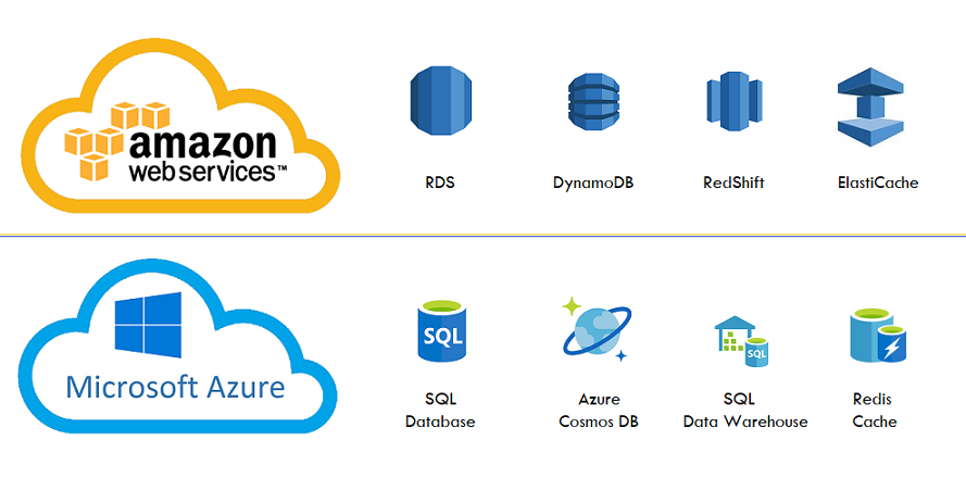 Similar Cloud Services in AWS and Azure Database services