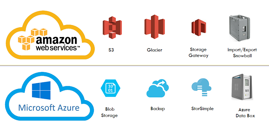 Similar Cloud Services in AWS and Azure storage services